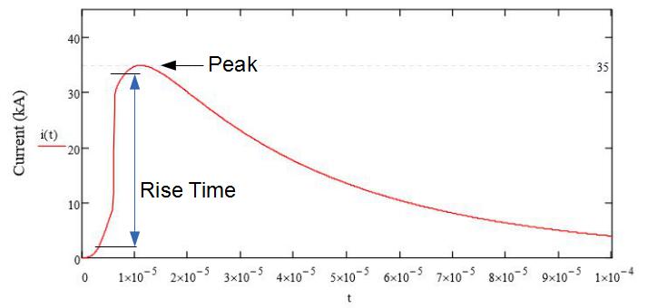 Lightning curve