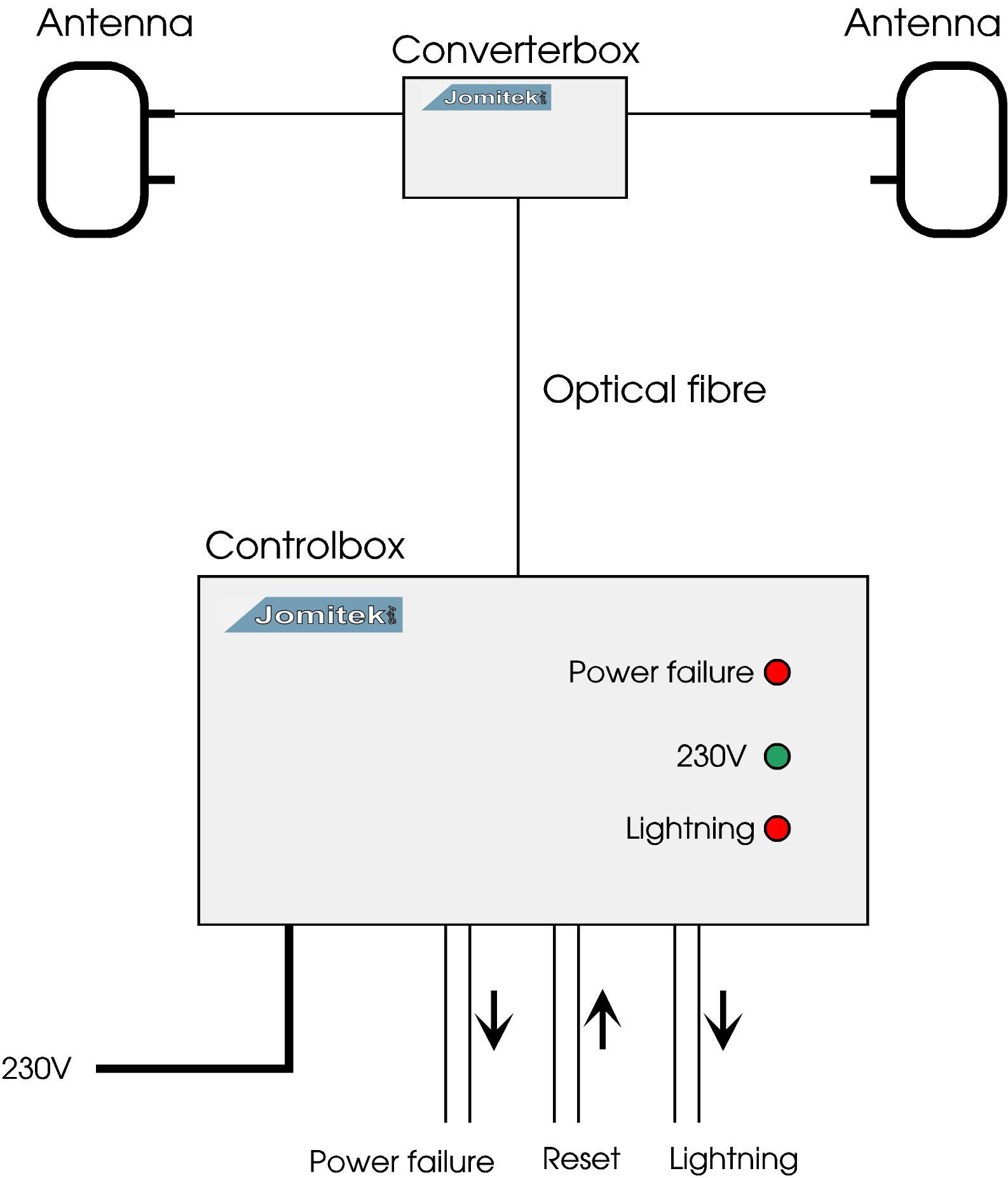 Peachy Lightning Sensor Classic Jomitek Wiring Database Rimengelartorg