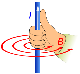 Illustration of the right hand rule.