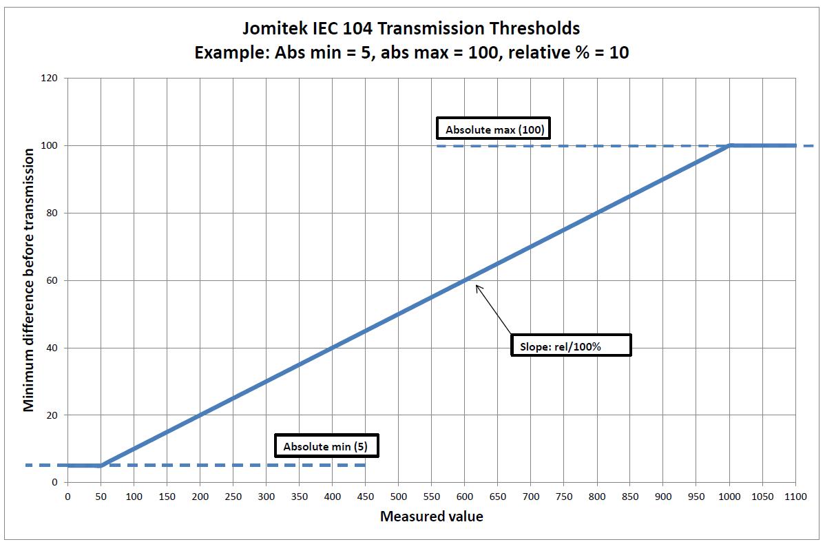 IEC104